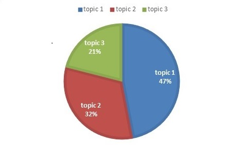 Distribution of submissions per topics