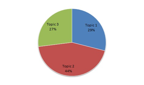 Distribution of submissions per topics_second